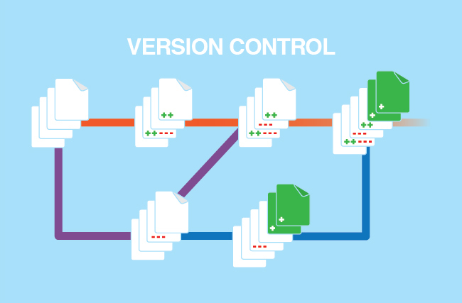 Basics of Version Control - CVS, Git, Svn, Perforce
